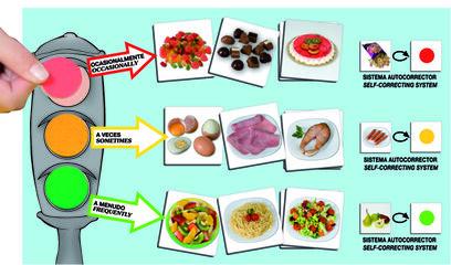 El semáforo de la buena alimentación Akros